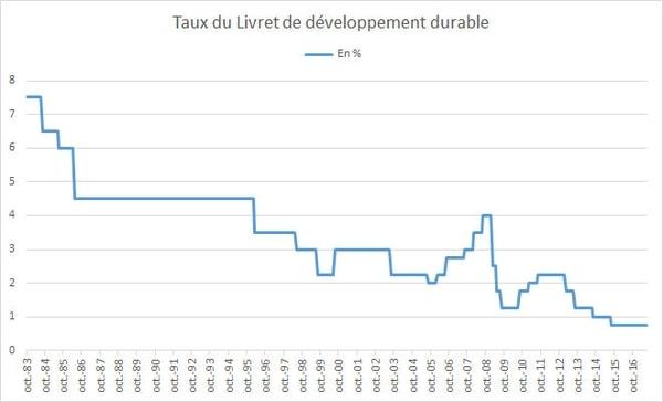 Evolution du taux du LDD