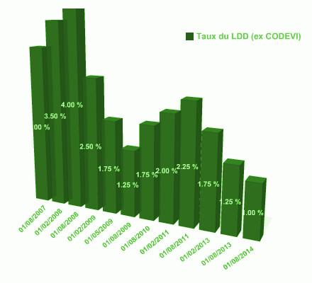 Taux du ldd 2013 livret d veloppement durable - Plafond du livret de developpement durable ...