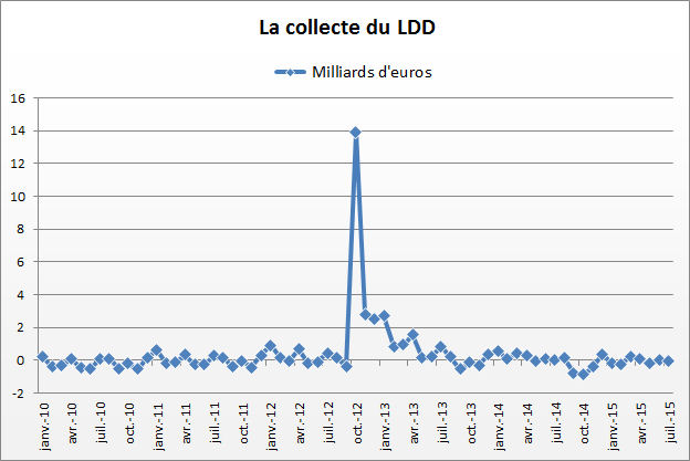 2605443-ldd-plafond-taux-et-interets-en-septembre-2015